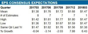 Source: ValuEngine - UTX Quarterly EPS Projections for 2017