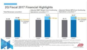 Source: 2Q Fiscal 2017, ADP Earnings Call & Webcast - ADP Q2 Financial Highlights