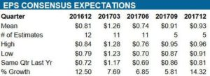 Source: ValuEngine – ADP Quarterly EPS estimates