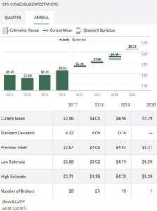 Source: TD WebBroker – ADP Annual EPS estimates