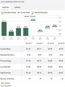 Source: TD WebBroker – ADP Quarterly EPS estimates