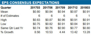 BK quarterly EPS estimate