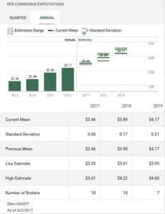 BK annual EPS estimate