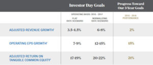 BK Investor Day Goals and Progress Toward Goals