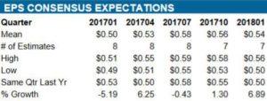 Source: ValuEngine CSCO Quarterly EPS Estimates