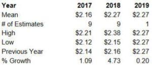 Source: ValuEngine CSCO Annual EPS Estimates