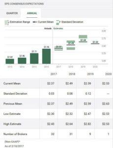 Source: TD WebBroker CSCO Annual EPS Estimates