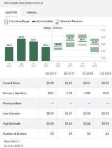 Source: TD WebBroker CSCO Quarterly EPS Estimates