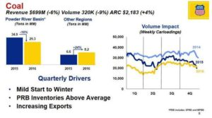 Coal Q4 2016 revenue and volume