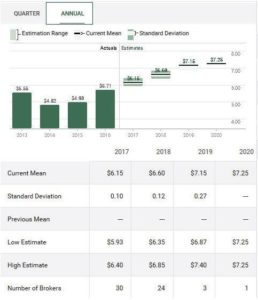 Source: TD WebBroker - MCD Earnings Estimates