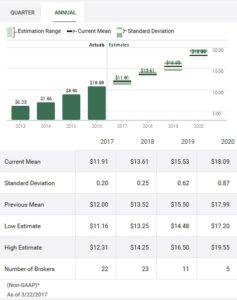 FDX - TD WebBroker annual EPS estimates