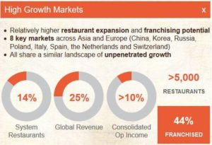 High Growth Markets