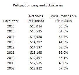 Kellogg - 2008 to 2016 Net Sales and GP Margin