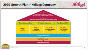Source: CAGNY February 21, 2017 Kellogg presentation