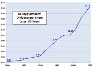 Kellogg Dividend History