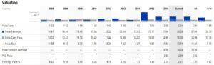 Kellogg - Morningstar Valuation March 21 2017