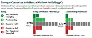 Kellogg - Research Team Consensus Ratings
