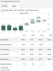 Source: TD WebBroker - Kellogg Annual EPS Consensus