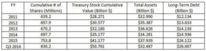 McDonald's Treasury Stock and Long-Term Debt
