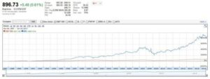MKL vs S&P 500