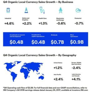 3M Q4 Organic Local Currency Sales Growth