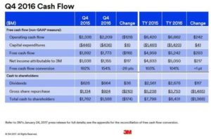 3M Q4 and FY2016 Cash Flow