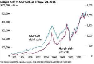 Margin Debt versus S&P500 - 1980 to November 20, 2016