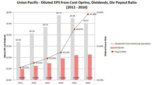 Union Pacific Diluted EPS from Continuing Operations, Dividends, and Dividend Payout Ratio Metrics