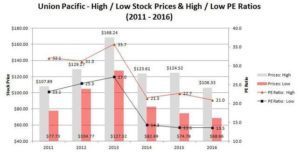 Union Pacific High/Low Stock Prices and High/Low P/E Ratios