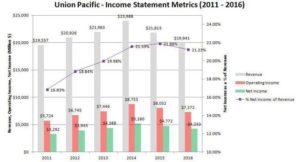 Union Pacific Income Statement Metrics