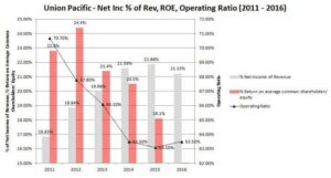 Union Pacific Net Income as a % of Revenue, ROE, and Operating Ratio Metrics
