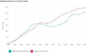 US Nominal Income vs Cost of Living