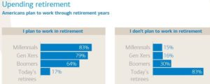 Upending Retirement
