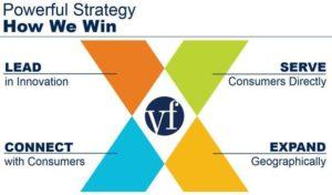 VFC 17X17 Strategy