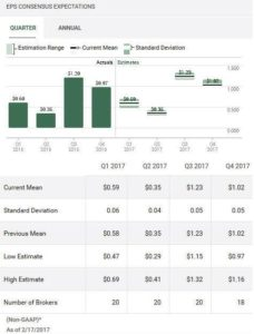 Source: TD WebBroker – VFC Quarterly EPS estimates