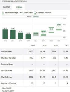 Source: TD WebBroker - Annual EPS estimates