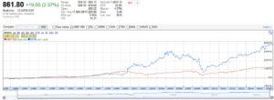 WTM vs S&P 500
