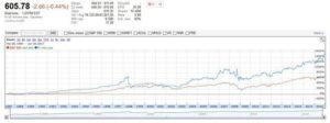 Y vs S&P 500