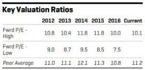 NA - Historical Valuation Ratios