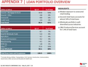 NA - Loan Portfolio Overview