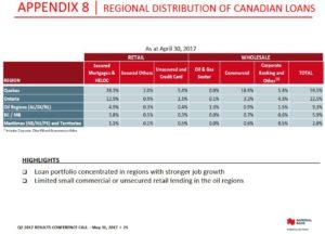NA - Regional Distribution of Canadian Loans