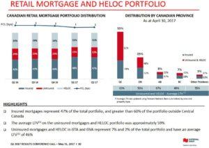 NA - Retail Mtgs and HELOC Portfolio