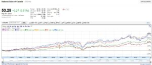 NA - Stock Chart for 6 banks