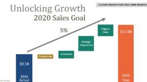 HRL - 2020 Sales Goal