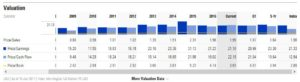 HRL - Morningstar Valuation Ratios