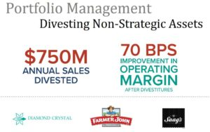 HRL - Portfolio Management Divesting Non-Strategic Assets