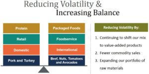 HRL - Reducing Volatility and Increasing Balance