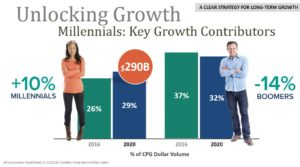 HRL - Unlocking Growth Millenials