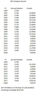 MFC - 8 year & 17 year CAGR Dividends