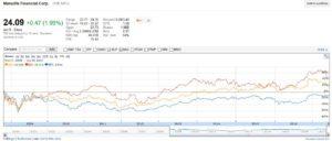 MFC - Stock price performance comparison